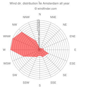 Annual wind direction distribution Île Amsterdam