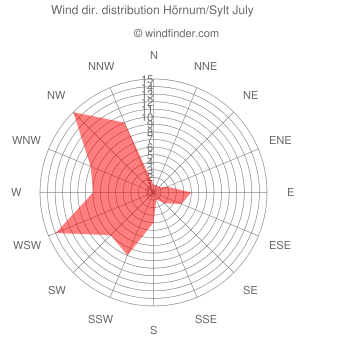 Wind direction distribution Hörnum/Sylt July