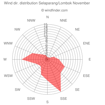 Wind direction distribution Selaparang/Lombok November