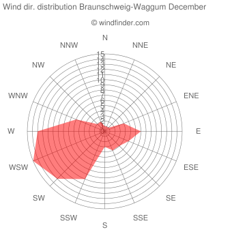 Wind direction distribution Braunschweig-Waggum December