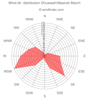Wind direction distribution Dhuwwah/Masirah March