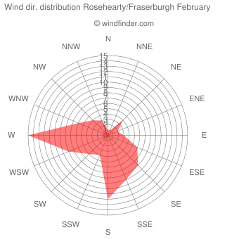 Wind direction distribution Rosehearty/Fraserburgh February