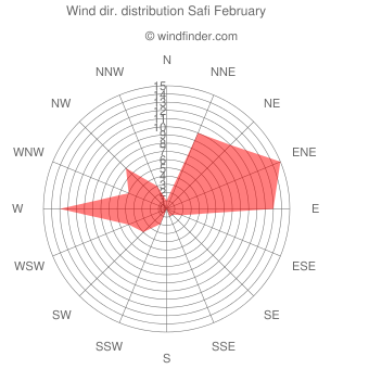 Wind direction distribution Safi February