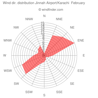 Wind direction distribution Jinnah Airport/Karachi  February