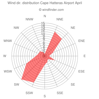 Wind direction distribution Cape Hatteras Airport April