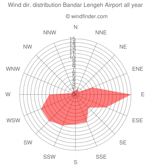 Annual wind direction distribution Bandar Lengeh Airport