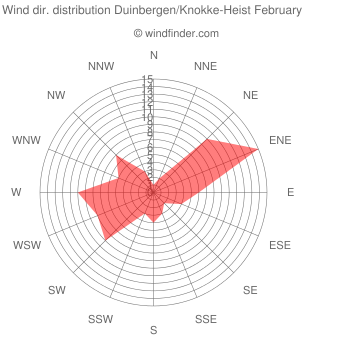 Wind direction distribution Duinbergen/Knokke-Heist February