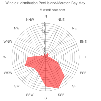 Wind direction distribution Peel Island/Moreton Bay May