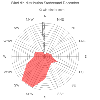 Wind direction distribution Stadersand December