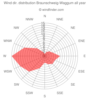 Annual wind direction distribution Braunschweig-Waggum