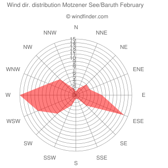 Wind direction distribution Motzener See/Baruth February