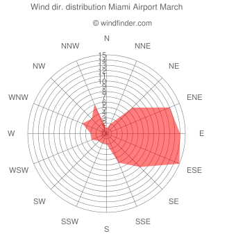 Wind direction distribution Miami Airport March
