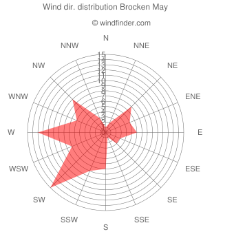 Wind direction distribution Brocken May