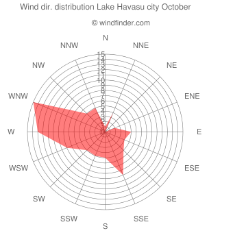 Wind direction distribution Lake Havasu city October