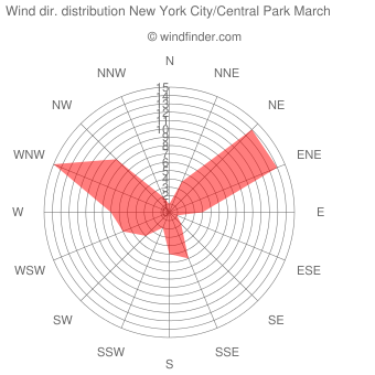 Wind direction distribution New York City/Central Park March