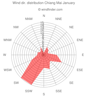 Wind direction distribution Chiang Mai January