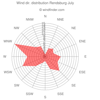 Wind direction distribution Rendsburg July