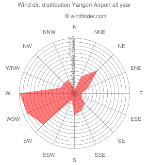 Annual wind direction distribution Yangon Airport