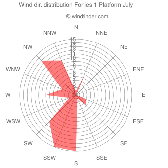 Wind direction distribution Forties 1 Platform July