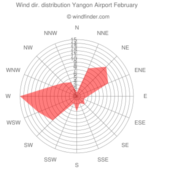 Wind direction distribution Yangon Airport February