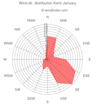 Wind direction distribution Kemi January