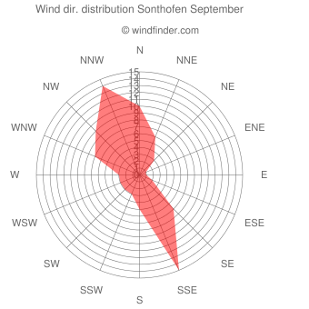 Wind direction distribution Sonthofen September