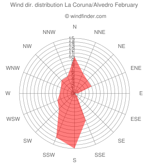 Wind direction distribution La Coruna/Alvedro February