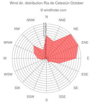 Wind direction distribution Ria de Celestún October