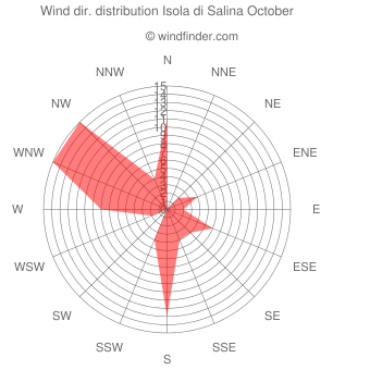 Wind direction distribution Isola di Salina October