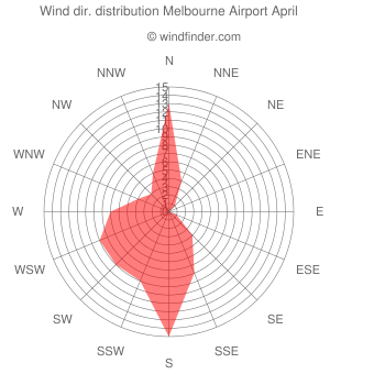 Wind direction distribution Melbourne Airport April