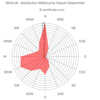 Wind direction distribution Melbourne Airport September
