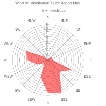 Wind direction distribution Ta'izz Airport May