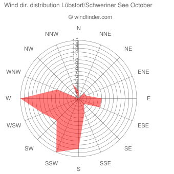Wind direction distribution Lübstorf/Schweriner See October