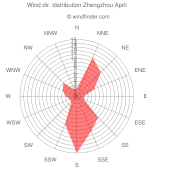 Wind direction distribution Zhengzhou April