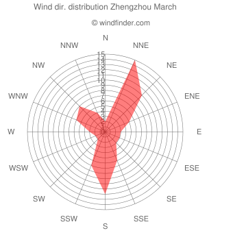 Wind direction distribution Zhengzhou March