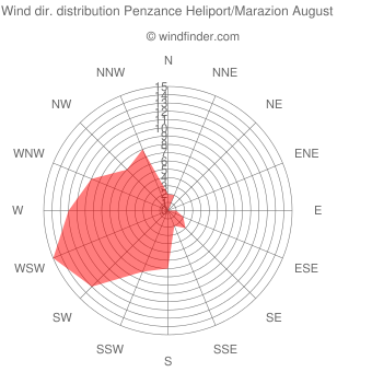 Wind direction distribution Penzance Heliport/Marazion August
