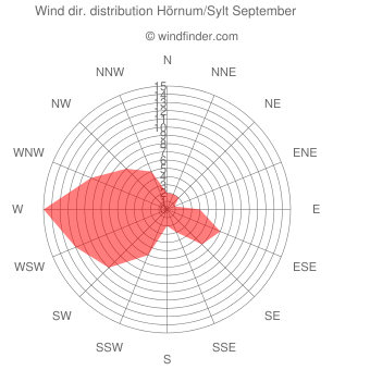 Wind direction distribution Hörnum/Sylt September