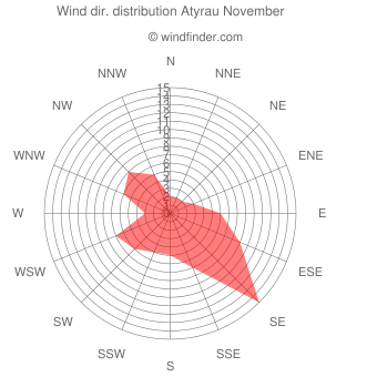 Wind direction distribution Atyrau November