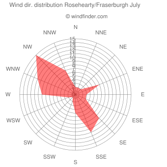 Wind direction distribution Rosehearty/Fraserburgh July