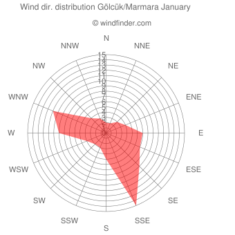 Wind direction distribution Gölcük/Marmara January