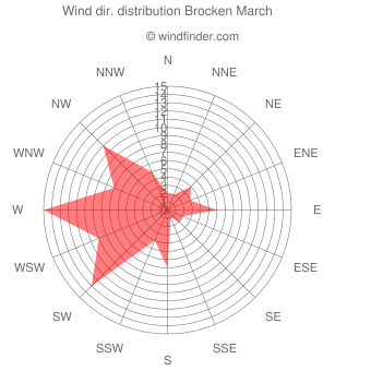 Wind direction distribution Brocken March