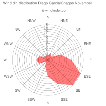 Wind direction distribution Diego Garcia/Chagos November