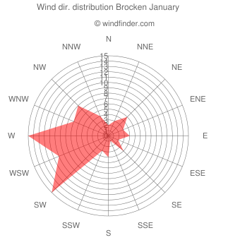 Wind direction distribution Brocken January
