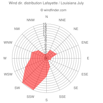 Wind direction distribution Lafayette / Louisiana July