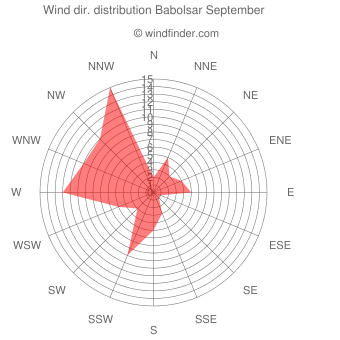 Wind direction distribution Babolsar September