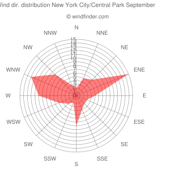 Wind direction distribution New York City/Central Park September