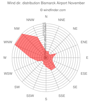 Wind direction distribution Bismarck Airport November