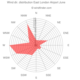 Wind direction distribution East London Airport June
