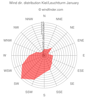 Wind direction distribution Kiel/Leuchtturm January