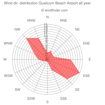 Annual wind direction distribution Qualicum Beach Airport